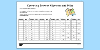 Math Worksheet 5th Grade Pdf Convert Between Different Units Of Measure  Year   Page  Life Cycle Of A Butterfly Worksheet Excel with Comparing Quantities Worksheets Excel Converting Between Miles And Kilometres Activity Sheet Color By Letter Worksheets For Kindergarten Pdf
