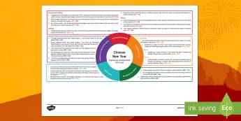 Chinese New Year First Level CfE Interdisciplinary Topic Web
