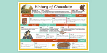 The History of Chocolate Timeline Display Poster - The History of Chocolate Timeline - chocolate, history, timeline, choclate, Timeline, poster, displa