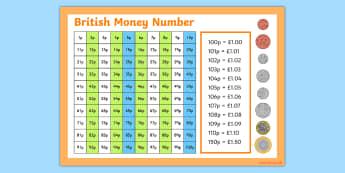 British (UK) Money Number Square - number square, money, british