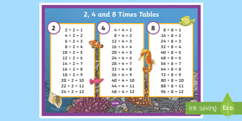 Year 3 2 4 8 Times Tables Dividing Poster - Year 3 2 4 8 Times Tables Multiplication Poster - multiply, ks2, times table, times tables, divin, d