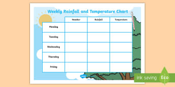 School Weekly Rainfall and Temperature Chart - rainfall, temperature