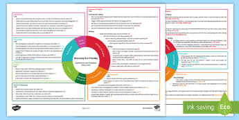 Becoming Eco-Friendly Early Level CfE IDL Topic Web - Planner, plan, planning, overview, cross-curricular, early level, Eco School,Scottish