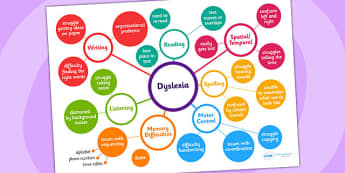 Dyslexia Mind Map - dyslexia, mind map, brain storm, teacher help