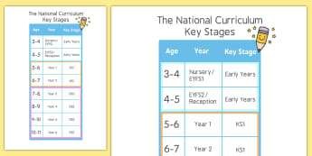 National Curriculum Key Stages Poster - National Curriculum, key stages, different, key stage, poster, sign, display, age, range, early years, KS1, KS2, Year 1, Year 2, Year 3, Year 4, Year 5, Year 6