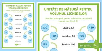 Unități de măsură pentru volumul lichidelor - unități de măsură, lichide, litri, decilitri, mililitri, centilitri, hectolitri, decalitri, kilo