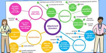 Attachment Disorder Mind Map - SEN, SEN mind map, mind maps