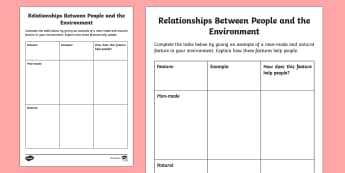 Relationships Between People and the Environment Activity - Uniquely Canadian, social studies, writing, language, environment, community, science and technology