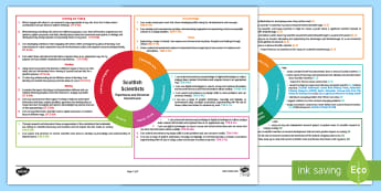Scottish Scientists Second Level CfE IDL Topic Web - Planner, plan, planning, overview, cross-curricular, inventors, topical science,Scottish