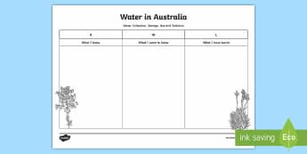 Water in Australia KWL Grid - Water in Australia, pollution, use, collection, storage, sustainability, rivers, lake, water,Austral