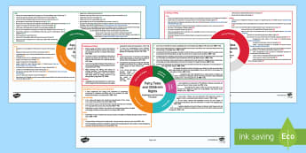 Fairytales and Rights First Level CfE Interdisciplinary Topic Web - Scottish CfE, cross curricular, plan, planner, planning, overview, IDL, UNCRC, Cinderella, Rights Re