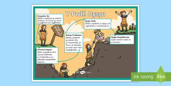 Poster Arddangos Y Pwll Dysgu - poster, learning, pit, dysgu, pwll, her, ysgrifennu, gweithio, Cymraeg,Welsh