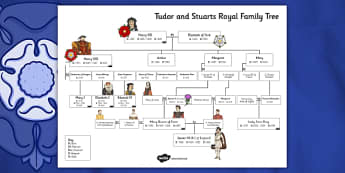 Tudors and Stuarts Royal Family Tree - tudors, stuarts, royal