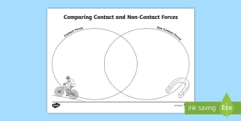 Contact and Non-Contact Forces Venn Diagram Activity Sheet - worksheet, ACSSU076, Magnetism, magnets, friction, gravity, push, pull,Australia