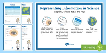 Representing Information in Science Display Posters - graphic organisers, recording information, data processing, data analysis, graphical representations