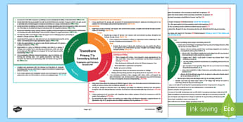 P7 to S1 Transition Second Level CfE Interdisciplinary Topic Web - Scottish CfE, cross curricular, plan, planner, planning, overview, IDL, 2nd Level, end of year, S1,