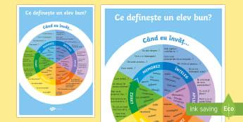 Taxonomia lui Bloom cu întrebări - Planșă - taxonomia lui Bloom,  întrebări, dezvoltare personală, română, învățare, planșă, planșe,