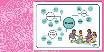 Diwali Concept Maps - diwali, concept maps, concept, maps, eal