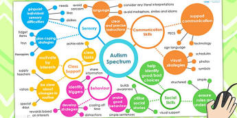 Autism Spectrum Mind Map Interactive PowerPoint - SEN, mind map