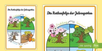 Die Reihenfolge der Jahreszeiten Poster für die Klassenraumgestaltung - Sommer, Herbst, Winter, Frühling, Jahreszeitenwechsel, Wetter, Schnee, Sonne, blühen,German