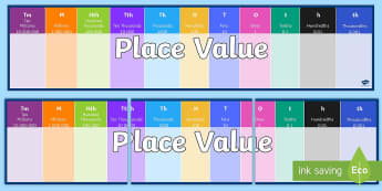 Place Value Support Display Banner - maths banner, place value, hundreds, thousands, tens, ones, tenths, hundreths, thousandths