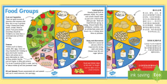 Eat Well Plate Poster English/Mandarin Chinese -  Eat Well Plate Poster - food groups, healthy eating, food, food groups poster, big food groups post
