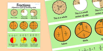 Fractions Poster - fraction, percentage, numeracy, maths, display