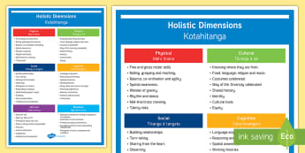 ECE Holistic development Information poster - English / Te Reo Maori - New Zealand Planning and Assessment, Observations, mātakitaki, report writing, assessment, evaluati
