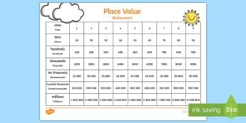 Place Value Chart English/German - ones, tens, hundreds, thousands, decimal point, EAL, German, English-German,,German-translation