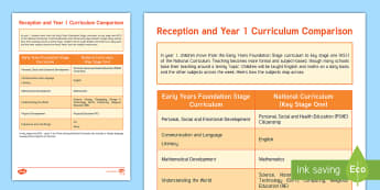 Early Years and Key Stage One Curriculum Comparison Parent and Carer Information Sheet - Transition, national Curriculum, Year 1, reception, EYFS