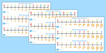 Counting in Fractions Number Line - counting, fractions, number