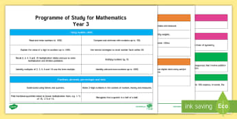 Year 3 Programme of Study for Mathematics Editable Notes - maths, planning, maths curriculum wales, year 3, editable planning