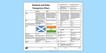 Scotland India Comparison Chart - scotland, india, comparison chart, cfe