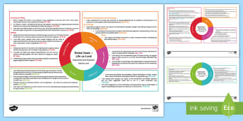 Global Goals Life on Land Second Level CfE IDL Topic Web - Planner, Plan, Planning, Overview, Cross-Curricular, Global Issues, Citizenship, 2nd Level, habitats