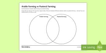 Arable vs Pastoral Farming Internet Research Activity Sheet - arable, pastoral, venn, similarities, differences, ks3, comparison