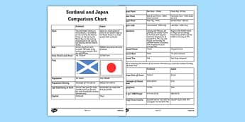 Scotland and Japan Comparison Chart - cfe, CfE, social studies, lifestyle comparison, Japan, Scotland