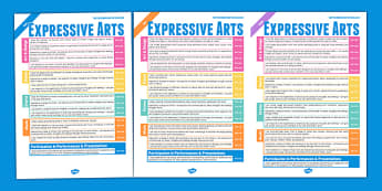 Scottish Curriculum For Excellence Expressive Art Overview Poster
