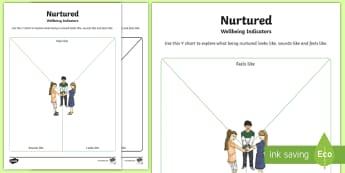 Wellbeing Indicators Nurtured Y Chart Activity Sheet - Health and Wellbeing Resources, GIRFEC, SHANARRI, nurtured,Scottish, cfe, worksheet