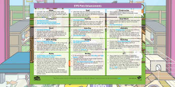 EYFS Pets Enhancement Ideas - EYFS, Early Years planning, adult led, continuous provision, Pets, Animals, National Pet Month, cats