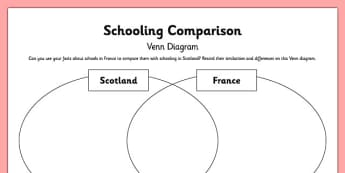 Scotland and France Schooling Venn Diagram - CfE, second level, fact file, France, template, people and place