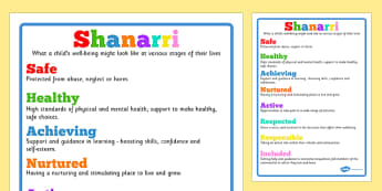 Shanarri Display Poster - shanarri, display poster, display, poster, well being