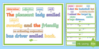 What Is a Compound Sentence? Display Posters - what is a compound sentence, compound sentence, multi-clause sentence, sentences, sentence types, co