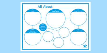 All About Me! Poster  - sen, me, future, skills, life, ks3, ks4
