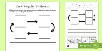 Der Lebenszyklus des Frosches Schreibübung Arbeitsblatt - Frühling, Frosch, Lebenszyklus, spring, frog, life cycle,German