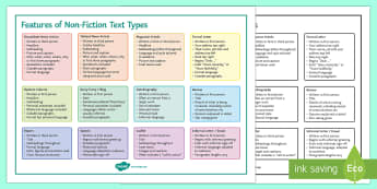 Features of Non-Fiction Text Types Word Mat - AQA GCSE Specific Question Resources, structure, language, non fiction, text types, newspaper, tablo