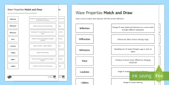Wave Properties Match and Draw - Match and Draw, physics, waves, wave, parts of wave, wavelength, amplitude, frequency, hertz, hz, lo, starter activity