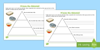 Healthy Eating Food Pyramid Writing Activity Sheets Gaeilge - Food, Healthy eating, healthy living, diet, plan, pyramid, food pyramid, bia, ag ithe go sláintiúi