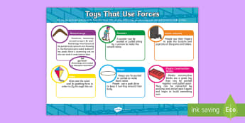 Toys That Use Forces Display Facts Posters - ACSSU033, push pull, pushing toys, pulling objects, forces, object movement, physical science Austra