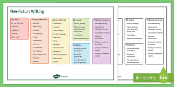 Non Fiction Word Mat - AQA GCSE Specific Question Resources, structure, language, content, OCR GCSE Specific Question Resou