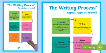 The Writing Process Display Poster - Writing Process, Revise, Edit, Rewrite, Proofread, creative, work on writing, writers workshop